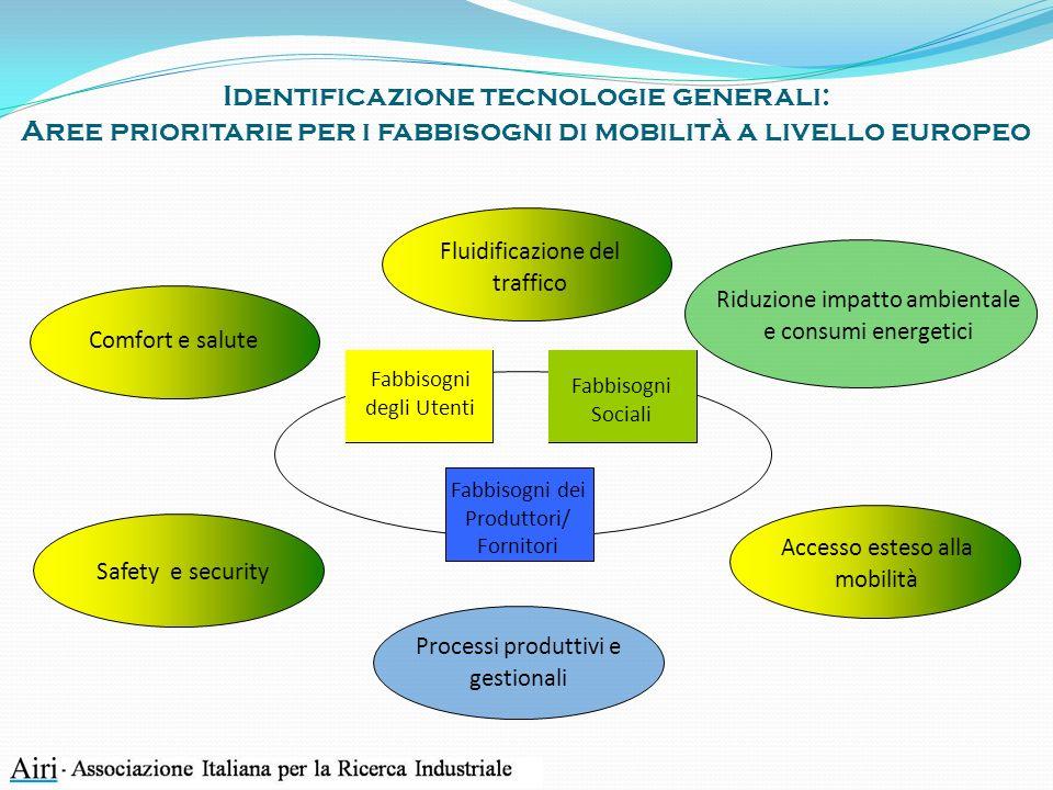 Identificazione tecnologie generali: Aree prioritarie per i fabbisogni di mobilità a livello europeo Fabbisogni degli Utenti Fabbisogni dei Produttori