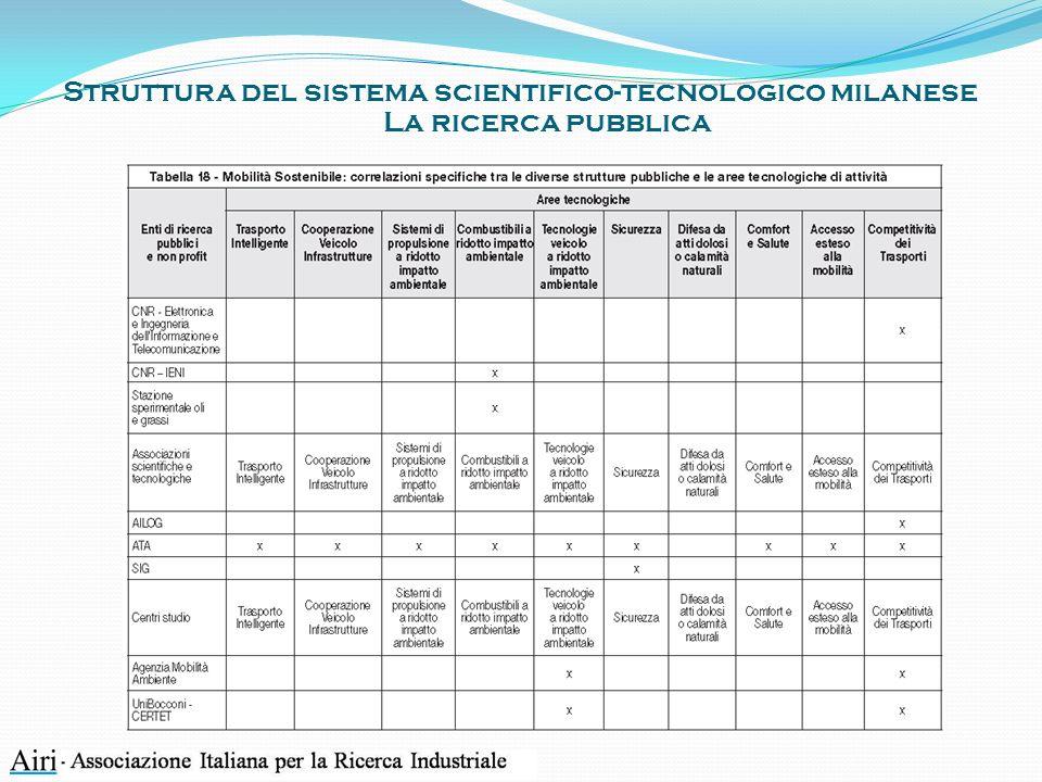 Struttura del sistema scientifico-tecnologico milanese La ricerca pubblica