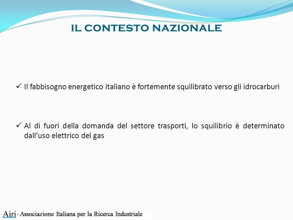 il contesto nazionale Il fabbisogno energetico italiano è fortemente squilibrato verso gli idrocarburi Al di fuori della domanda del settore trasporti, lo squilibrio è determinato dalluso elettrico del gas