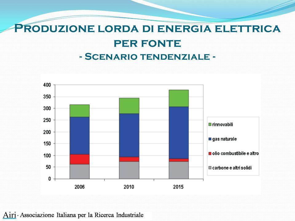 Produzione lorda di energia elettrica per fonte - Scenario tendenziale -
