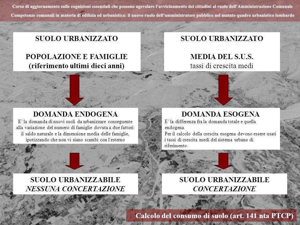 Calcolo del consumo di suolo (art. 141 nta PTCP) SUOLO URBANIZZATO POPOLAZIONE E FAMIGLIE (riferimento ultimi dieci anni) DOMANDA ENDOGENA E la domand