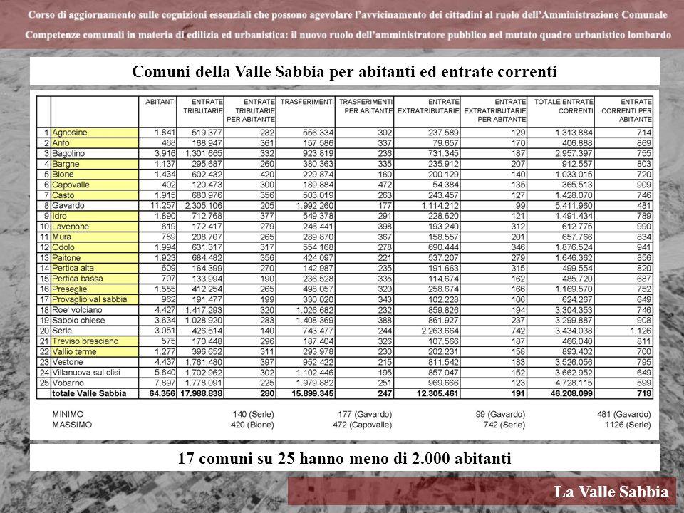 La Valle Sabbia Comuni della Valle Sabbia per abitanti ed entrate correnti 17 comuni su 25 hanno meno di 2.000 abitanti