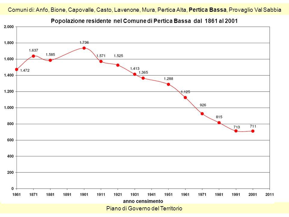 Comuni di: Anfo, Bione, Capovalle, Casto, Lavenone, Mura, Pertica Alta, Pertica Bassa, Provaglio Val Sabbia Piano di Governo del Territorio Popolazione residente nel Comune di Pertica Bassa dal 1861 al 2001