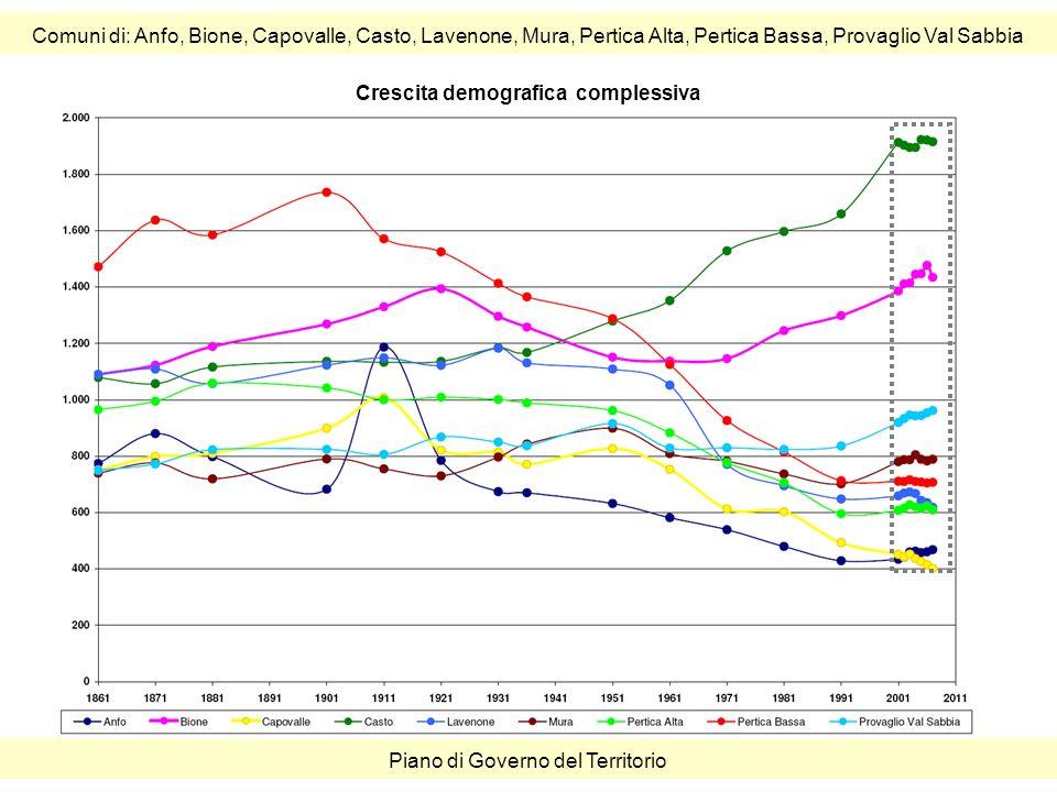 Comuni di: Anfo, Bione, Capovalle, Casto, Lavenone, Mura, Pertica Alta, Pertica Bassa, Provaglio Val Sabbia Piano di Governo del Territorio Crescita demografica complessiva