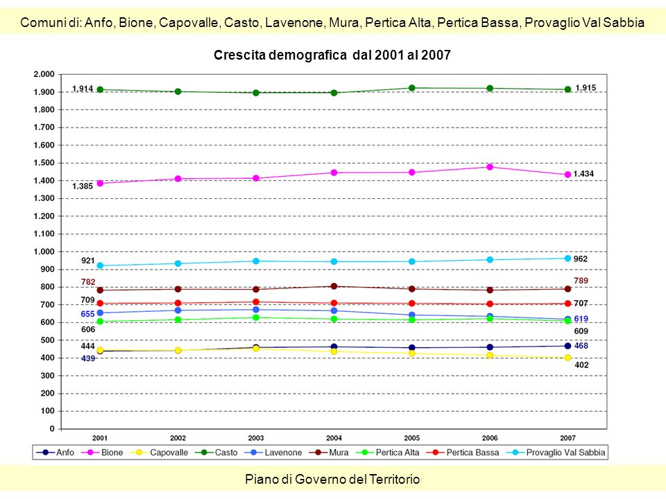 Comuni di: Anfo, Bione, Capovalle, Casto, Lavenone, Mura, Pertica Alta, Pertica Bassa, Provaglio Val Sabbia Piano di Governo del Territorio Crescita demografica dal 2001 al 2007