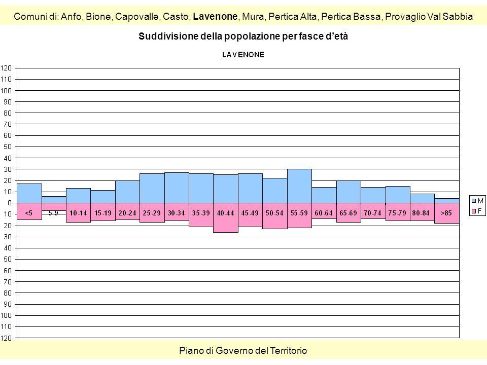 Comuni di: Anfo, Bione, Capovalle, Casto, Lavenone, Mura, Pertica Alta, Pertica Bassa, Provaglio Val Sabbia Piano di Governo del Territorio Suddivisione della popolazione per fasce detà