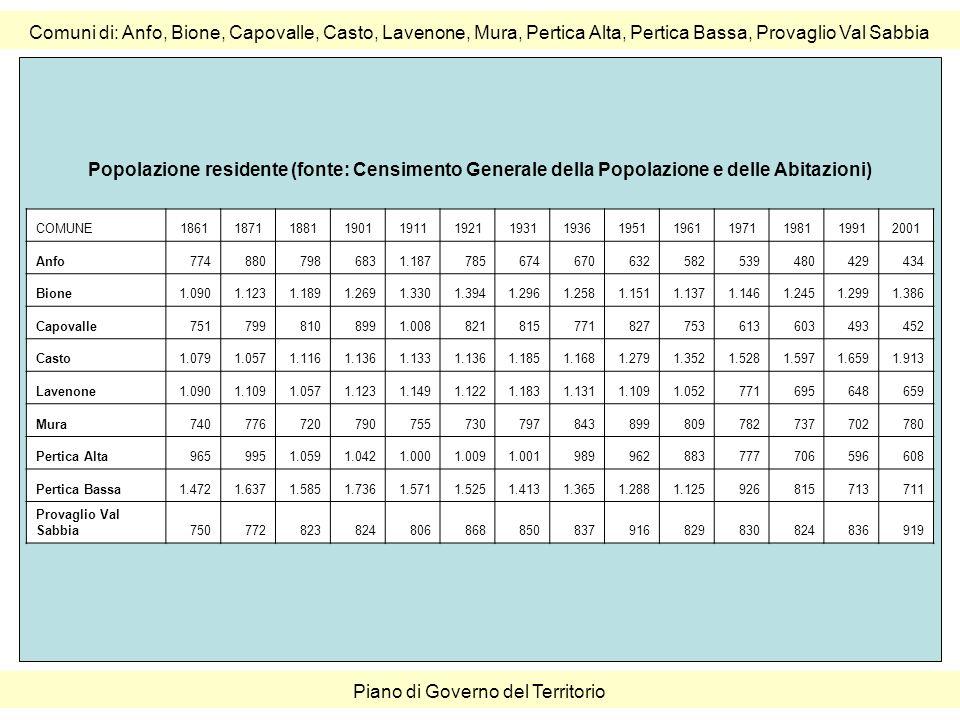 Comuni di: Anfo, Bione, Capovalle, Casto, Lavenone, Mura, Pertica Alta, Pertica Bassa, Provaglio Val Sabbia Piano di Governo del Territorio COMUNE18611871188119011911192119311936195119611971198119912001 Anfo7748807986831.187785674670632582539480429434 Bione1.0901.1231.1891.2691.3301.3941.2961.2581.1511.1371.1461.2451.2991.386 Capovalle7517998108991.008821815771827753613603493452 Casto1.0791.0571.1161.1361.1331.1361.1851.1681.2791.3521.5281.5971.6591.913 Lavenone1.0901.1091.0571.1231.1491.1221.1831.1311.1091.052771695648659 Mura740776720790755730797843899809782737702780 Pertica Alta9659951.0591.0421.0001.0091.001989962883777706596608 Pertica Bassa1.4721.6371.5851.7361.5711.5251.4131.3651.2881.125926815713711 Provaglio Val Sabbia750772823824806868850837916829830824836919 Popolazione residente (fonte: Censimento Generale della Popolazione e delle Abitazioni)