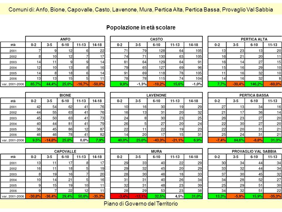Comuni di: Anfo, Bione, Capovalle, Casto, Lavenone, Mura, Pertica Alta, Pertica Bassa, Provaglio Val Sabbia Piano di Governo del Territorio Popolazione in età scolare