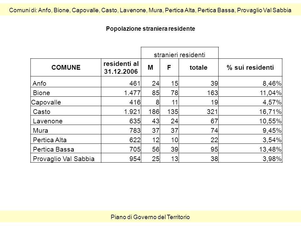 Comuni di: Anfo, Bione, Capovalle, Casto, Lavenone, Mura, Pertica Alta, Pertica Bassa, Provaglio Val Sabbia Piano di Governo del Territorio stranieri residenti COMUNE residenti al 31.12.2006 MFtotale% sui residenti Anfo4612415398,46% Bione1.477857816311,04% Capovalle416811194,57% Casto1.92118613532116,71% Lavenone63543246710,55% Mura78337 749,45% Pertica Alta6221210223,54% Pertica Bassa70556399513,48% Provaglio Val Sabbia9542513383,98% Popolazione straniera residente