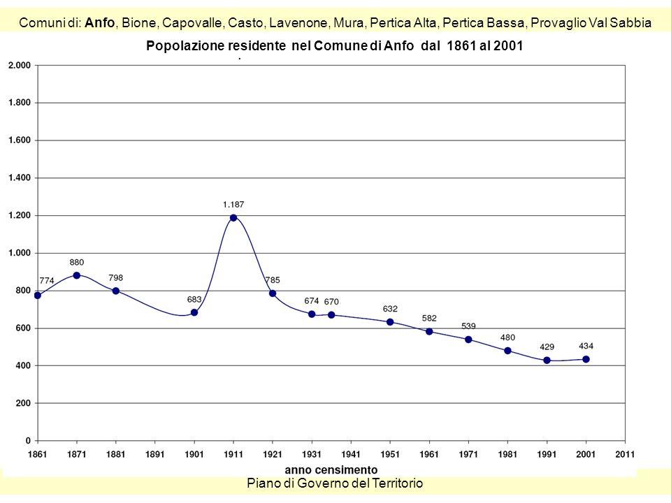 Comuni di: Anfo, Bione, Capovalle, Casto, Lavenone, Mura, Pertica Alta, Pertica Bassa, Provaglio Val Sabbia Piano di Governo del Territorio Popolazione residente nel Comune di Anfo dal 1861 al 2001