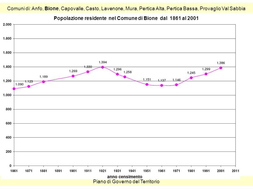Comuni di: Anfo, Bione, Capovalle, Casto, Lavenone, Mura, Pertica Alta, Pertica Bassa, Provaglio Val Sabbia Piano di Governo del Territorio Popolazione residente nel Comune di Bione dal 1861 al 2001