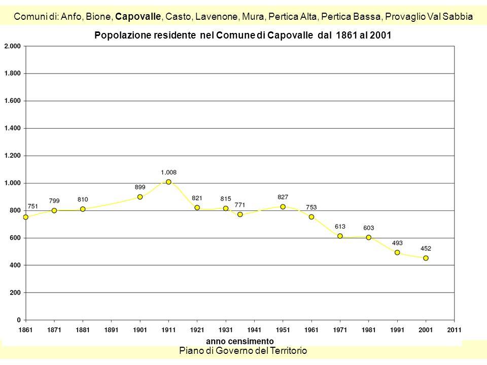 Comuni di: Anfo, Bione, Capovalle, Casto, Lavenone, Mura, Pertica Alta, Pertica Bassa, Provaglio Val Sabbia Piano di Governo del Territorio Popolazione residente nel Comune di Capovalle dal 1861 al 2001