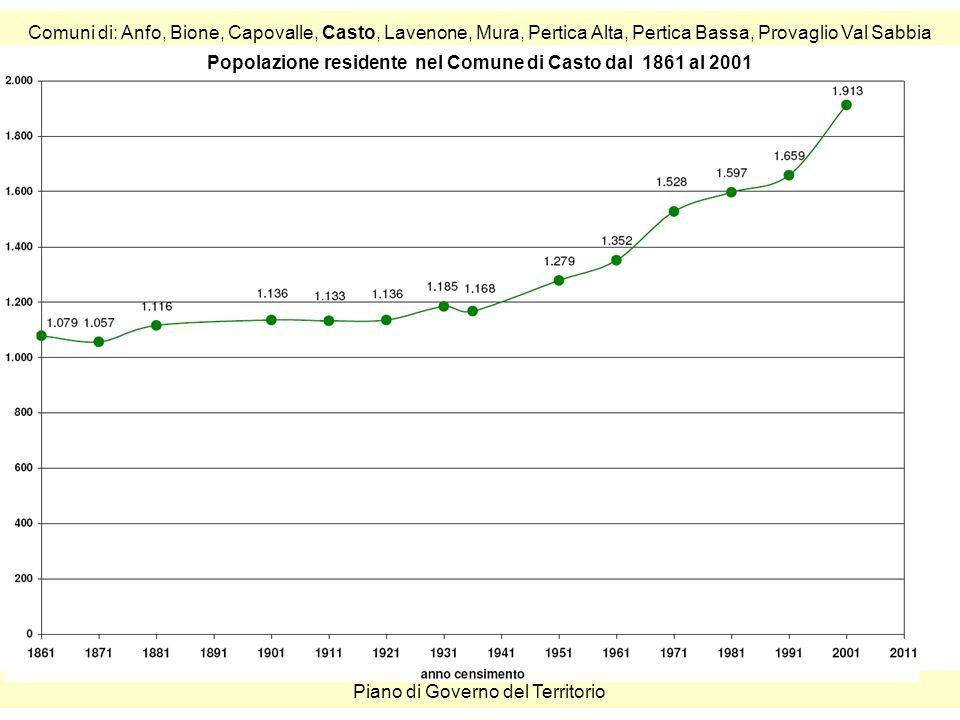 Comuni di: Anfo, Bione, Capovalle, Casto, Lavenone, Mura, Pertica Alta, Pertica Bassa, Provaglio Val Sabbia Piano di Governo del Territorio Popolazione residente nel Comune di Casto dal 1861 al 2001