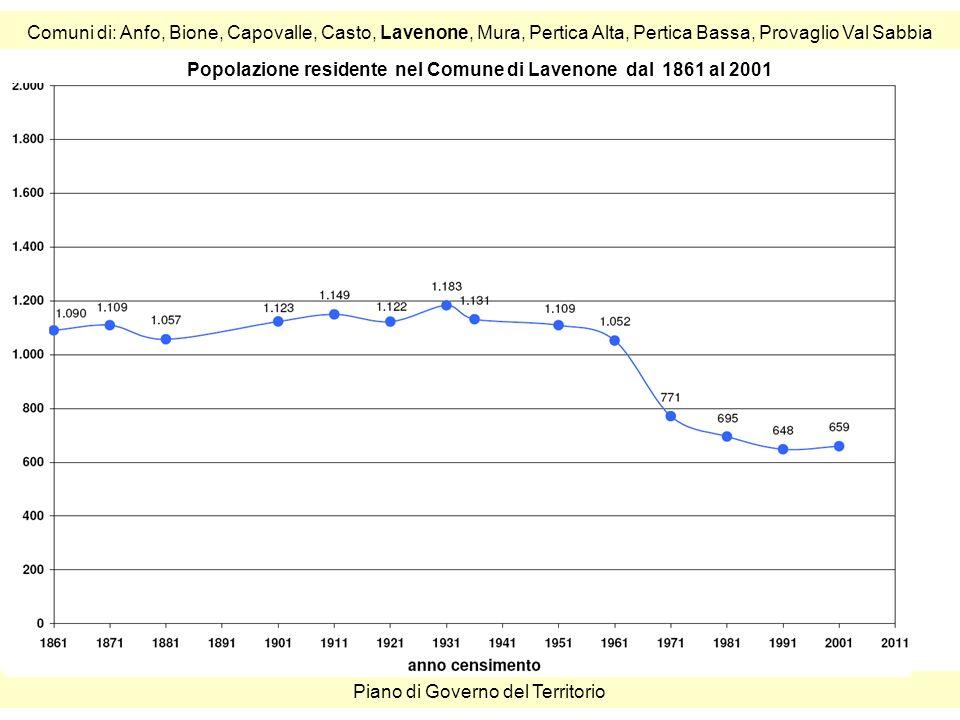 Comuni di: Anfo, Bione, Capovalle, Casto, Lavenone, Mura, Pertica Alta, Pertica Bassa, Provaglio Val Sabbia Piano di Governo del Territorio Popolazione residente nel Comune di Lavenone dal 1861 al 2001