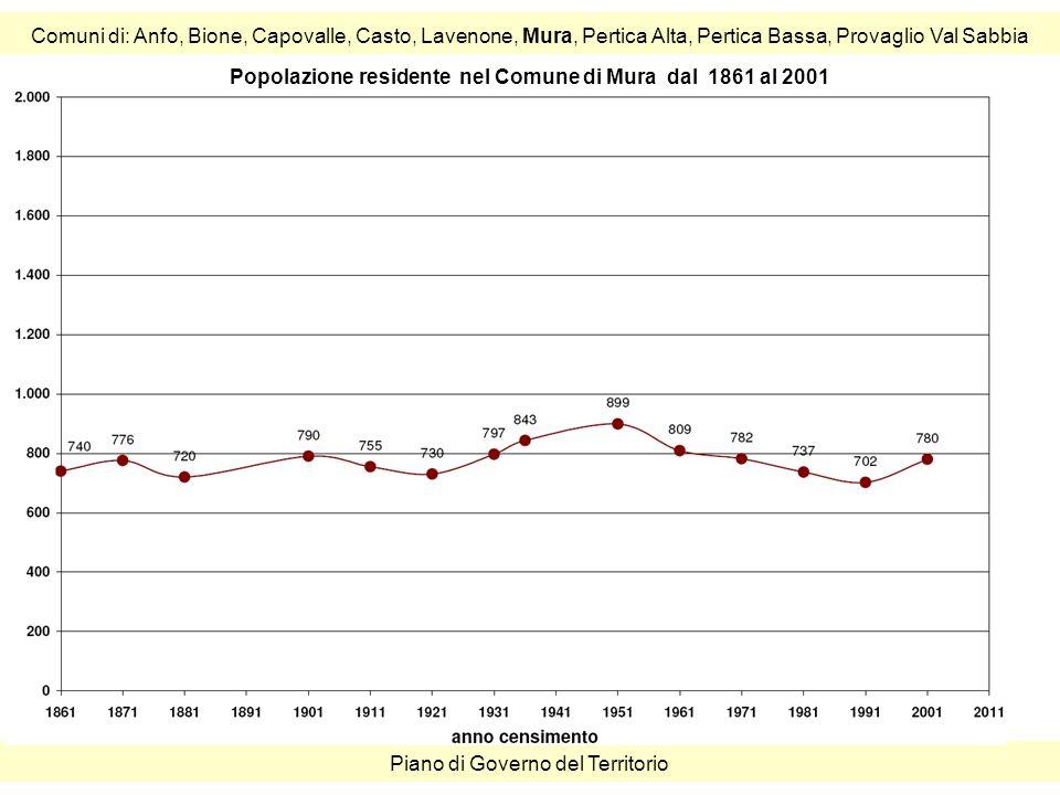 Comuni di: Anfo, Bione, Capovalle, Casto, Lavenone, Mura, Pertica Alta, Pertica Bassa, Provaglio Val Sabbia Piano di Governo del Territorio Popolazione residente nel Comune di Mura dal 1861 al 2001