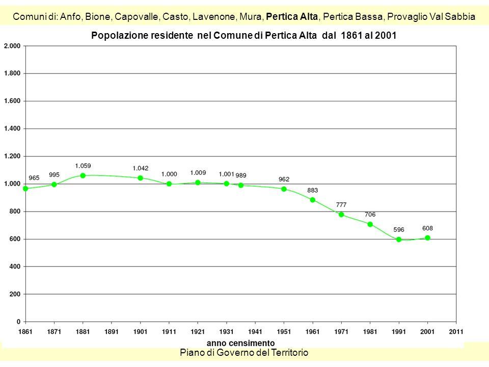 Comuni di: Anfo, Bione, Capovalle, Casto, Lavenone, Mura, Pertica Alta, Pertica Bassa, Provaglio Val Sabbia Piano di Governo del Territorio Popolazione residente nel Comune di Pertica Alta dal 1861 al 2001