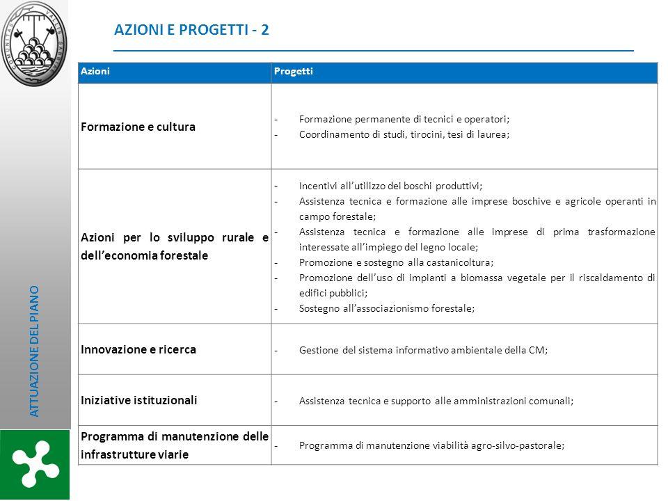 Formazione e cultura - Formazione permanente di tecnici e operatori; - Coordinamento di studi, tirocini, tesi di laurea; Azioni per lo sviluppo rurale