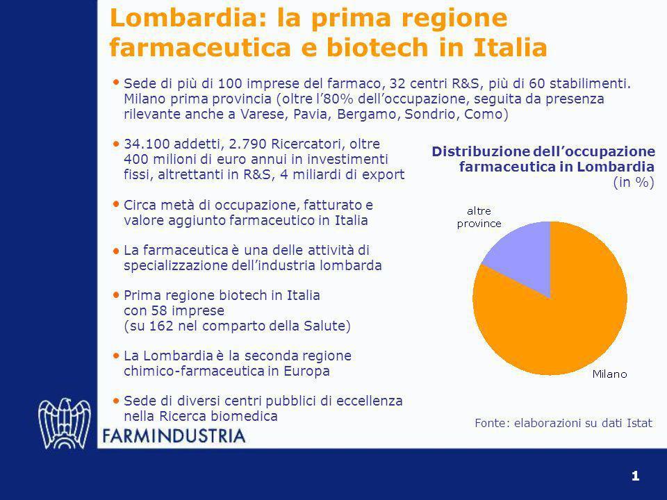 Il farmaco nel sistema della Ricerca in Lombardia % su tot.