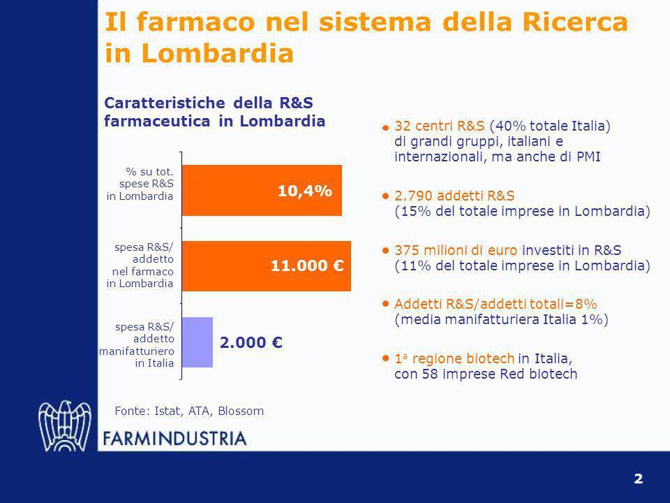 Limportanza della Ricerca clinica in Lombardia La Lombardia è la 1 a Regione in Italia per numero di studi clinici (2.490, 58,6% del totale), con 152 strutture coinvolte Milano 1 a provincia in Italia, Pavia tra le prime 10, Brescia, Bergamo e Varese tra le prime 25 La Ricerca clinica è favorita dalla forte presenza R&S delle imprese del farmaco e dalle sinergie con i molti centri di eccellenza pubblici imprese no profit Studi clinici per ente promotore (in %, 2000-2006) 72% 28% La Ricerca clinica è indispensabile per lo sviluppo dei farmaci, un momento di crescita per le imprese, unopportunità per Ricercatori pubblici e operatori sanitari Il 72% degli studi clinici è promosso dalle imprese del farmaco Fonte: Aifa Tra il 2000 e il 2006 3