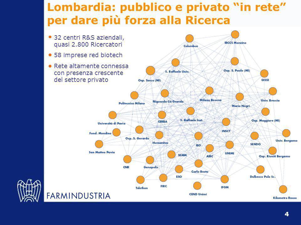 Lombardia: pubblico e privato in rete per dare più forza alla Ricerca 32 centri R&S aziendali, quasi 2.800 Ricercatori 58 imprese red biotech Rete altamente connessa con presenza crescente del settore privato 4