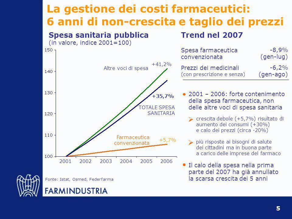 Spesa sanitaria pubblica (in valore, indice 2001=100) Fonte: Istat, Osmed, Federfarma +35,7% +5,7% +41,2% Altre voci di spesa TOTALE SPESA SANITARIA Farmaceutica convenzionata 200120022003200420052006 5 Trend nel 2007 Spesa farmaceutica convenzionata -8,9% (gen-lug) Prezzi dei medicinali (con prescrizione e senza) -6,2% (gen-ago) La gestione dei costi farmaceutici: 6 anni di non-crescita e taglio dei prezzi più risposte ai bisogni di salute dei cittadini ma in buona parte a carico delle imprese del farmaco crescita debole (+5,7%) risultato di aumento dei consumi (+30%) e calo dei prezzi (circa -20%) Il calo della spesa nella prima parte del 2007 ha già annullato la scarsa crescita dei 5 anni 2001 – 2006: forte contenimento della spesa farmaceutica, non delle altre voci di spesa sanitaria