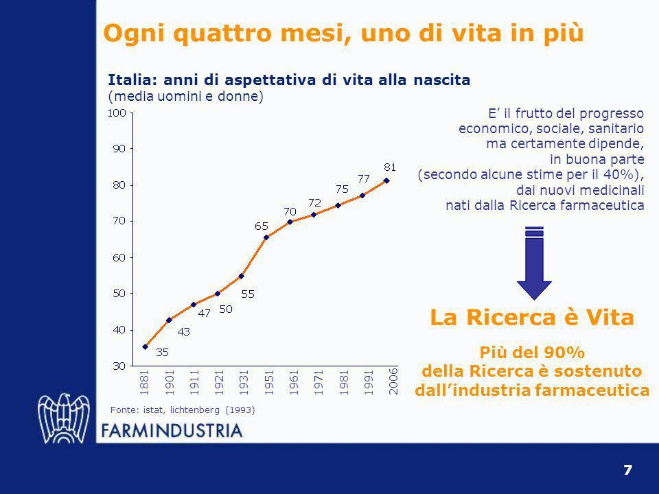 Ogni quattro mesi, uno di vita in più 1881190119111921193119511961197119811991 Italia: anni di aspettativa di vita alla nascita (media uomini e donne) La Ricerca è Vita Più del 90% della Ricerca è sostenuto dallindustria farmaceutica E il frutto del progresso economico, sociale, sanitario ma certamente dipende, in buona parte (secondo alcune stime per il 40%), dai nuovi medicinali nati dalla Ricerca farmaceutica Fonte: istat, lichtenberg (1993) 2006 7