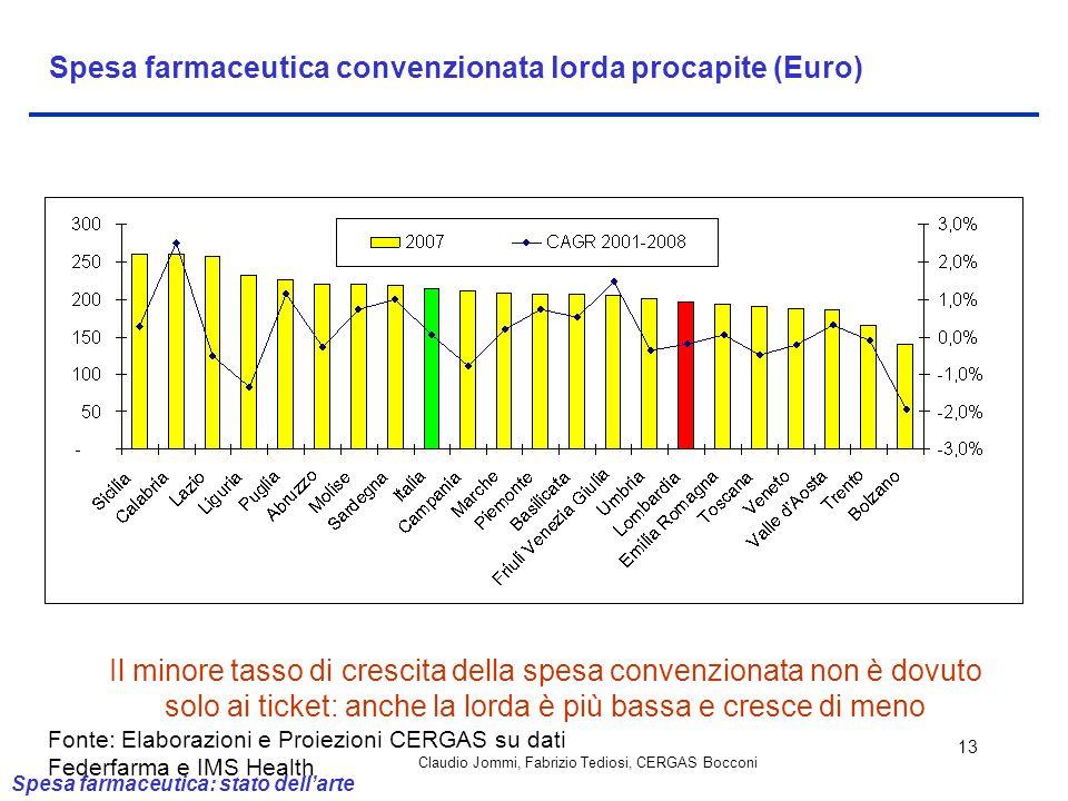 Claudio Jommi, Fabrizio Tediosi, CERGAS Bocconi 13 Spesa farmaceutica convenzionata lorda procapite (Euro) Il minore tasso di crescita della spesa con