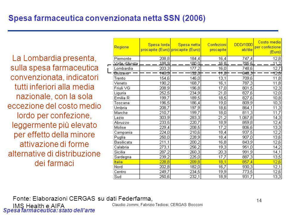 Claudio Jommi, Fabrizio Tediosi, CERGAS Bocconi 14 Spesa farmaceutica convenzionata netta SSN (2006) La Lombardia presenta, sulla spesa farmaceutica c
