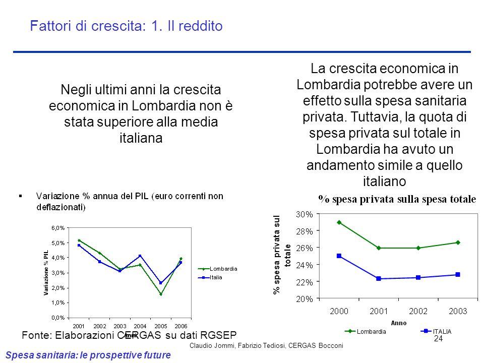 Claudio Jommi, Fabrizio Tediosi, CERGAS Bocconi 24 Negli ultimi anni la crescita economica in Lombardia non è stata superiore alla media italiana Fatt