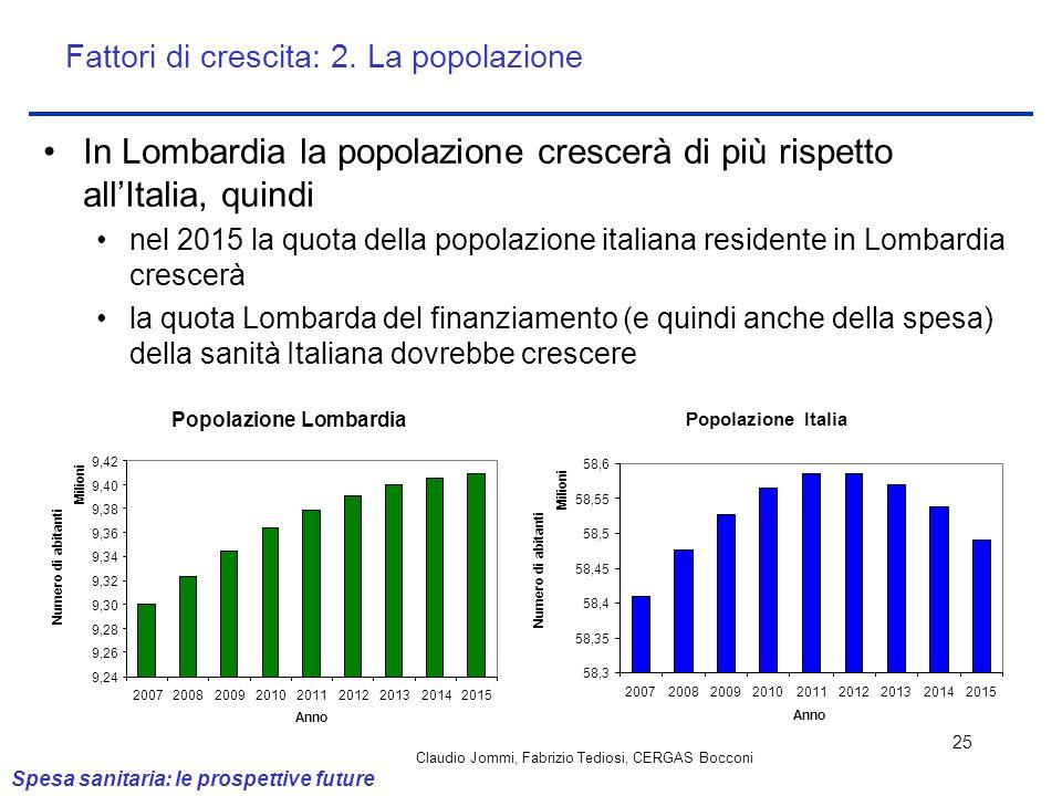 Claudio Jommi, Fabrizio Tediosi, CERGAS Bocconi 25 In Lombardia la popolazione crescerà di più rispetto allItalia, quindi nel 2015 la quota della popo