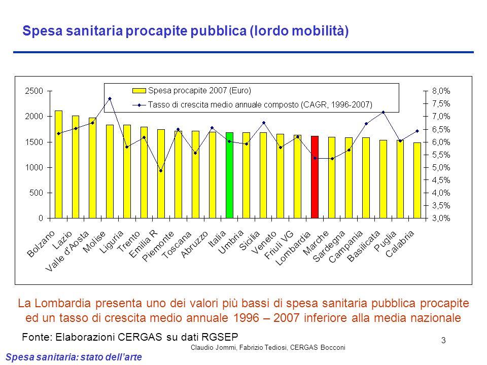 Claudio Jommi, Fabrizio Tediosi, CERGAS Bocconi 3 Spesa sanitaria procapite pubblica (lordo mobilità) La Lombardia presenta uno dei valori più bassi d