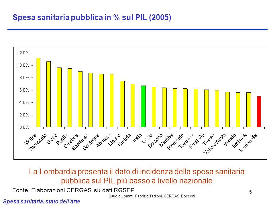 Claudio Jommi, Fabrizio Tediosi, CERGAS Bocconi 5 Spesa sanitaria pubblica in % sul PIL (2005) La Lombardia presenta il dato di incidenza della spesa