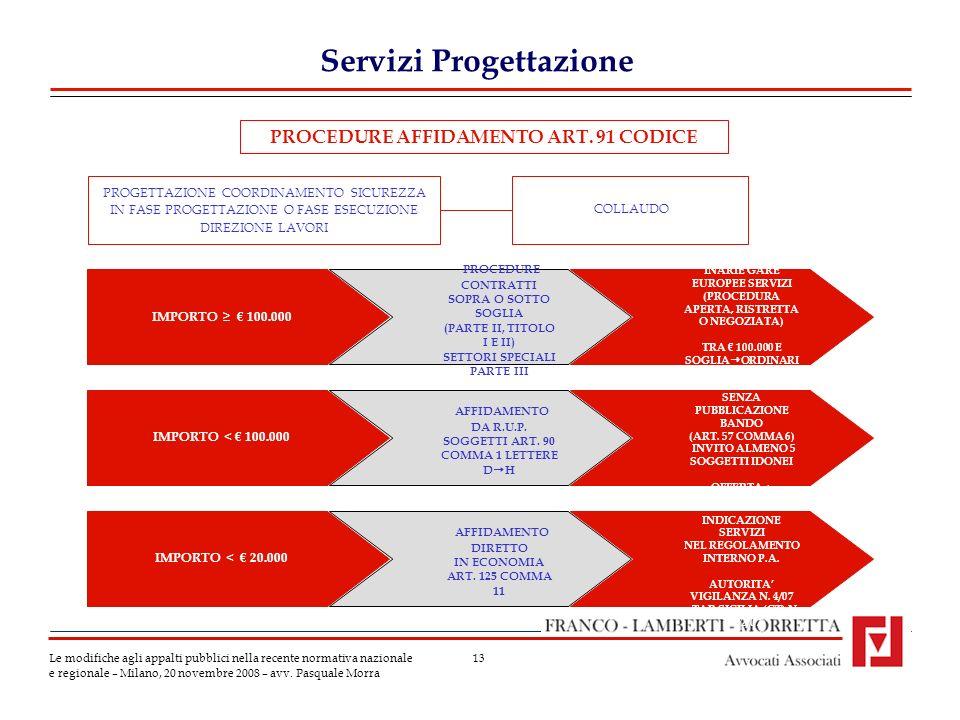 13 Servizi Progettazione Le modifiche agli appalti pubblici nella recente normativa nazionale e regionale – Milano, 20 novembre 2008 – avv.
