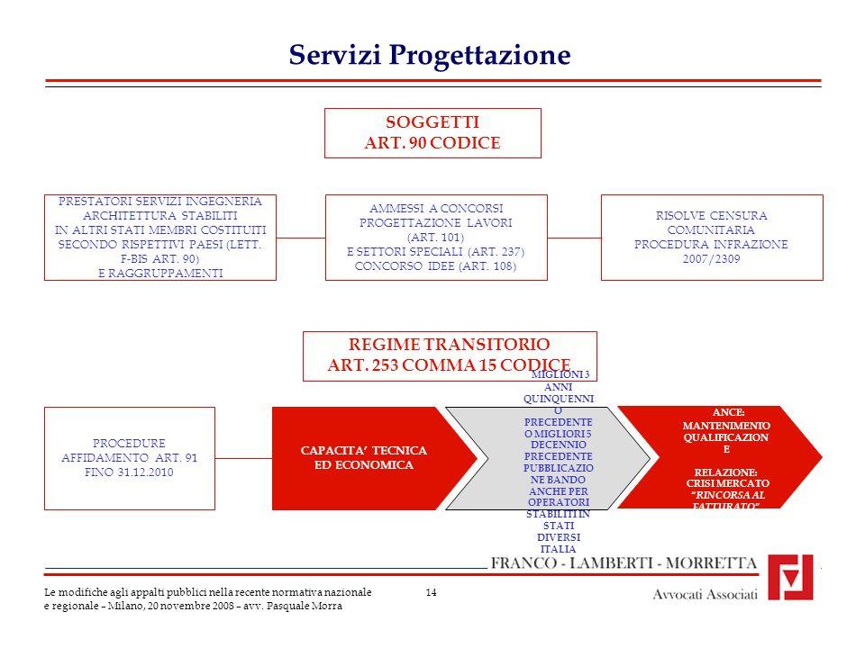 14 Servizi Progettazione Le modifiche agli appalti pubblici nella recente normativa nazionale e regionale – Milano, 20 novembre 2008 – avv. Pasquale M