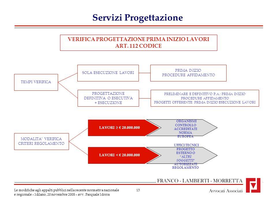 15 Servizi Progettazione Le modifiche agli appalti pubblici nella recente normativa nazionale e regionale – Milano, 20 novembre 2008 – avv.