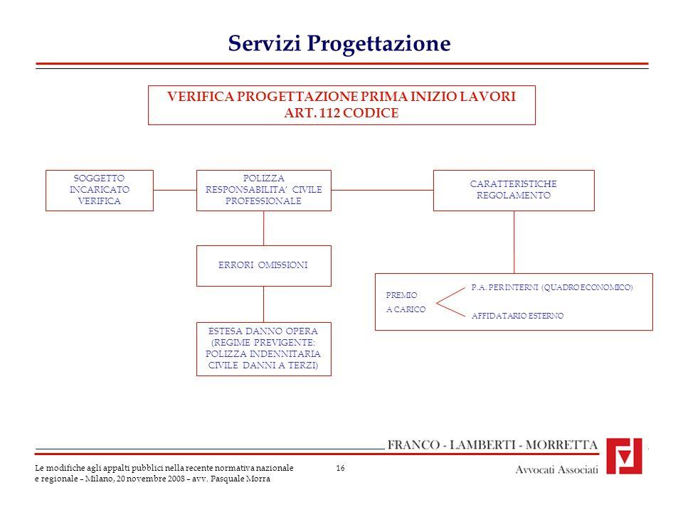 16 Servizi Progettazione Le modifiche agli appalti pubblici nella recente normativa nazionale e regionale – Milano, 20 novembre 2008 – avv.