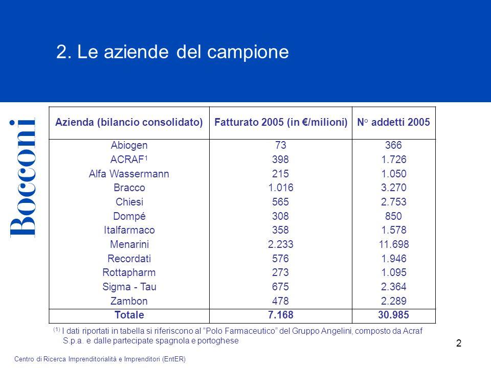 © Cattedra AIdAF – Alberto Falck di Strategia delle Aziende Familiari 2 2.