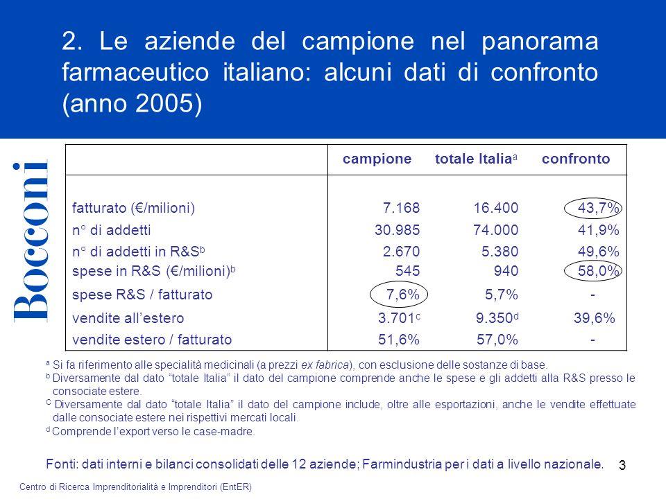© Cattedra AIdAF – Alberto Falck di Strategia delle Aziende Familiari 3 campionetotale Italia a confronto fatturato (/milioni)7.16816.40043,7% n° di addetti30.98574.00041,9% n° di addetti in R&S b 2.6705.38049,6% spese in R&S (/milioni) b 54594058,0% spese R&S / fatturato7,6%5,7% - vendite allestero3.701 c 9.350 d 39,6% vendite estero / fatturato51,6%57,0% - 2.