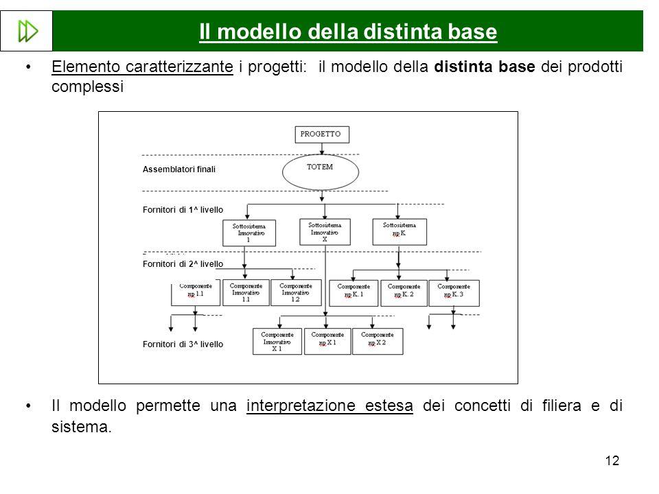 12 Elemento caratterizzante i progetti: il modello della distinta base dei prodotti complessi Il modello permette una interpretazione estesa dei concetti di filiera e di sistema.