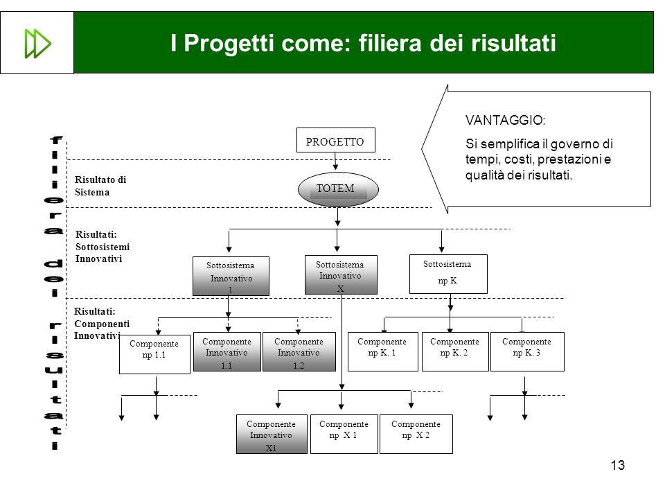 13 Sottosistema Innovativo 1 Sottosistema Innovativo X Sottosistema np K Componente Innovativo 1.1 Componente Innovativo 1.2 Risultato di Sistema Risultati: Sottosistemi Innovativi Risultati: Componenti Innovativi PROGETTO TOTEM Componente np K.