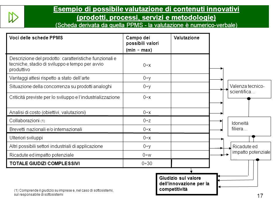 17 Esempio di possibile valutazione di contenuti innovativi (prodotti, processi, servizi e metodologie) (Scheda derivata da quella PPMS - la valutazione è numerico-verbale) Voci delle schede PPMSCampo dei possibili valori (min ÷ max) Valutazione Descrizione del prodotto: caratteristiche funzionali e tecniche, stadio di sviluppo e tempo per avvio produttivo 0÷x Vantaggi attesi rispetto a stato dellarte0÷y Situazione della concorrenza su prodotti analoghi0÷y Criticità previste per lo sviluppo e lindustrializzazione0÷x Analisi di costo (obiettivi, valutazioni)0÷x Collaborazioni (1) 0÷z Brevetti nazionali e/o internazionali0÷x Ulteriori sviluppi0÷x Altri possibili settori industriali di applicazione0÷y Ricadute ed impatto potenziale0÷w TOTALE GIUDIZI COMPLESSIVI 0÷30 Ricadute ed impatto potenziale … Giudizio sul valore dellinnovazione per la competitività Valenza tecnico- scientifica… Idoneità filiera… (1) Comprende il giudizio su imprese e, nel caso di sottosistemi, sul responsabile di sottosistemi