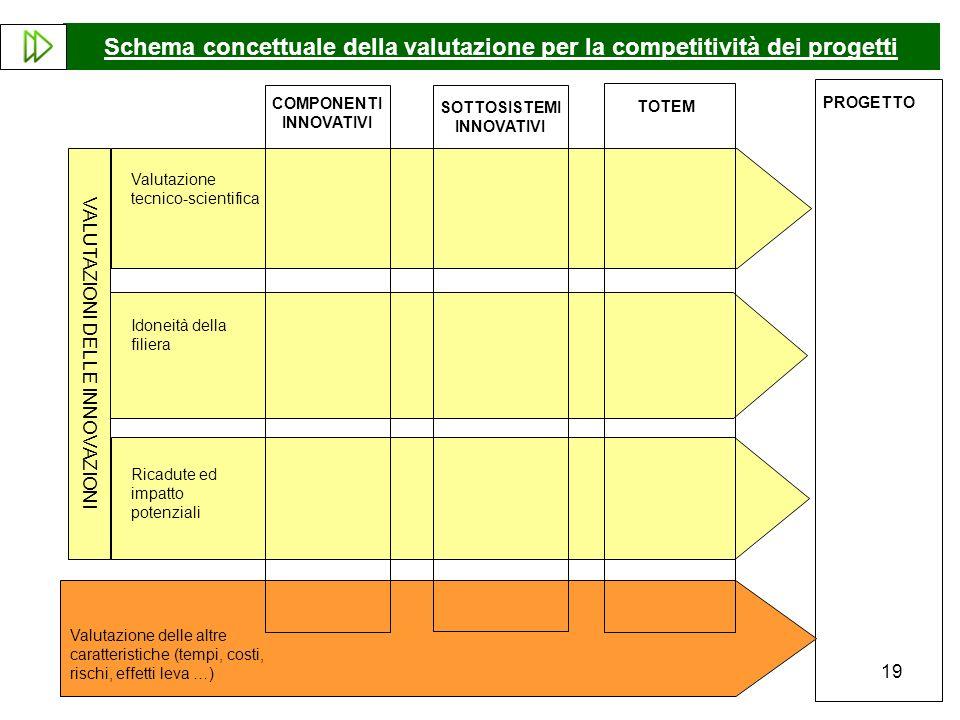 19 Schema concettuale della valutazione per la competitività dei progetti COMPONENTI INNOVATIVI SOTTOSISTEMI INNOVATIVI TOTEM PROGETTO Valutazione delle altre caratteristiche (tempi, costi, rischi, effetti leva …) Valutazione tecnico-scientifica Idoneità della filiera Ricadute ed impatto potenziali VALUTAZIONI DELLE INNOVAZIONI
