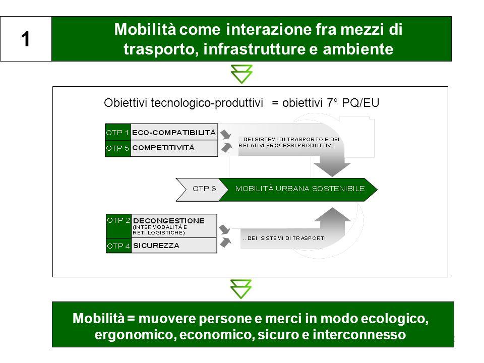 2 Mobilità come interazione fra mezzi di trasporto, infrastrutture e ambiente 1 Obiettivi tecnologico-produttivi = obiettivi 7° PQ/EU Mobilità = muovere persone e merci in modo ecologico, ergonomico, economico, sicuro e interconnesso