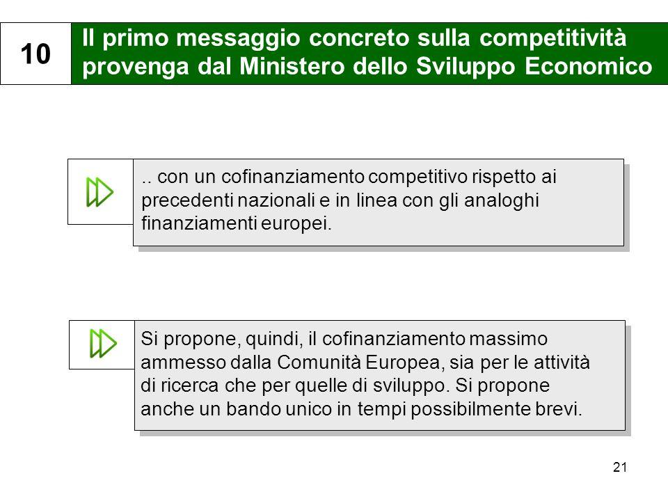 21 Il primo messaggio concreto sulla competitività provenga dal Ministero dello Sviluppo Economico 10..