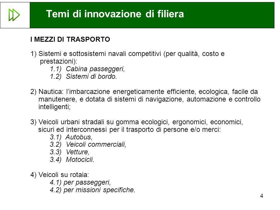 4 I MEZZI DI TRASPORTO 1)Sistemi e sottosistemi navali competitivi (per qualità, costo e prestazioni): 1.1) Cabina passeggeri, 1.2) Sistemi di bordo.