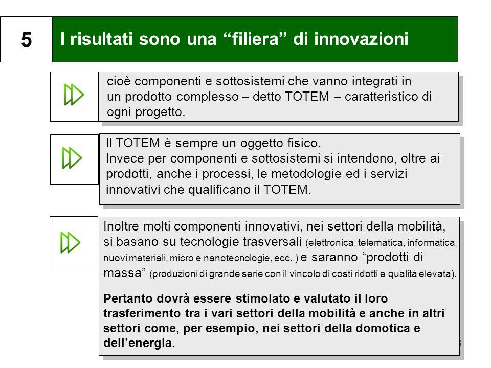 8 I risultati sono una filiera di innovazioni 5 cioè componenti e sottosistemi che vanno integrati in un prodotto complesso – detto TOTEM – caratteristico di ogni progetto.
