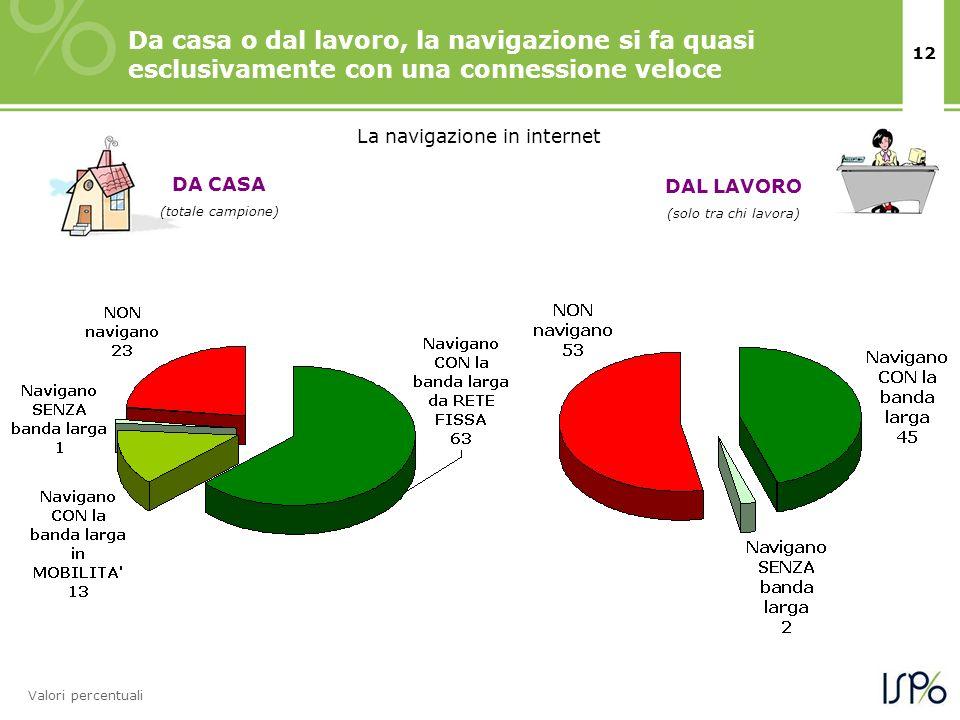 12 Da casa o dal lavoro, la navigazione si fa quasi esclusivamente con una connessione veloce Valori percentuali La navigazione in internet DAL LAVORO (solo tra chi lavora) DA CASA (totale campione)