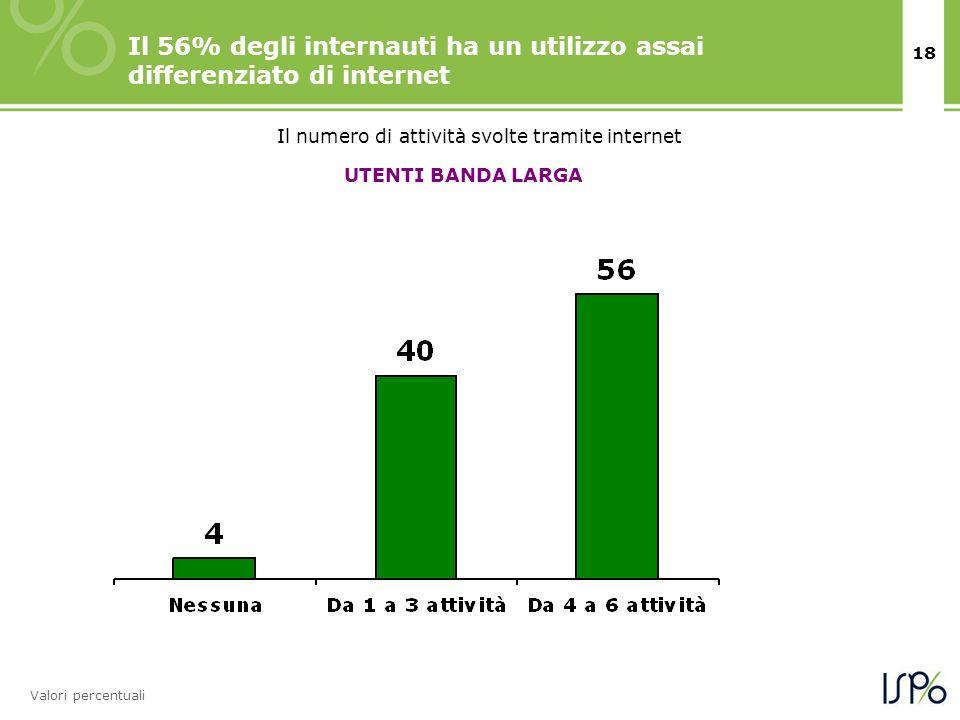 18 Il 56% degli internauti ha un utilizzo assai differenziato di internet Valori percentuali Il numero di attività svolte tramite internet UTENTI BANDA LARGA