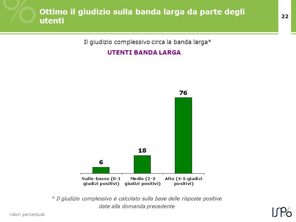 22 Ottimo il giudizio sulla banda larga da parte degli utenti Valori percentuali UTENTI BANDA LARGA Il giudizio complessivo circa la banda larga* * Il giudizio complessivo è calcolato sulla base delle risposte positive date alla domanda precedente