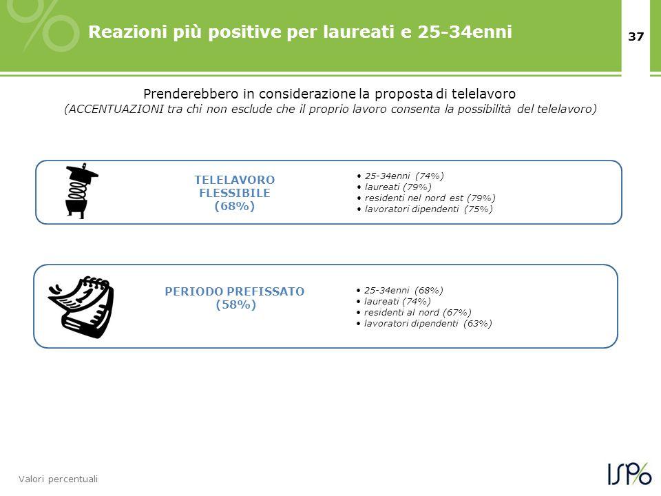 37 Reazioni più positive per laureati e 25-34enni Prenderebbero in considerazione la proposta di telelavoro Valori percentuali (ACCENTUAZIONI tra chi non esclude che il proprio lavoro consenta la possibilità del telelavoro) 25-34enni (68%) laureati (74%) residenti al nord (67%) lavoratori dipendenti (63%) 25-34enni (74%) laureati (79%) residenti nel nord est (79%) lavoratori dipendenti (75%) TELELAVORO FLESSIBILE (68%) PERIODO PREFISSATO (58%)